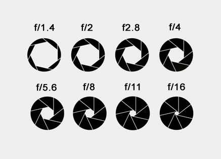 visual of various aperture numbers